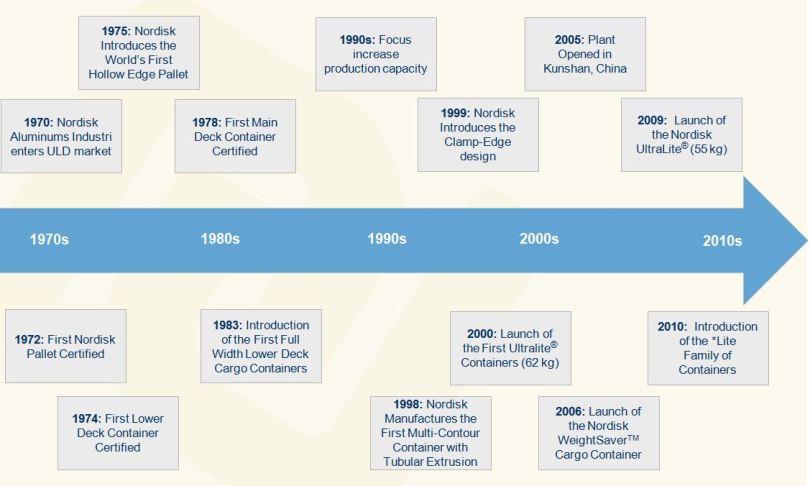 Nordisk - Milestones