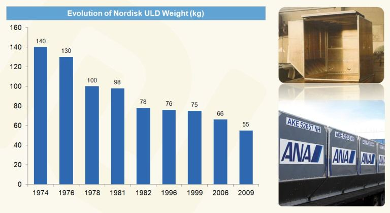 Evolution of Nordisk ULD Weight (kg)